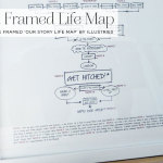 Win a personalised framed 'Our Story Lifemap', by Illustries worth £175!