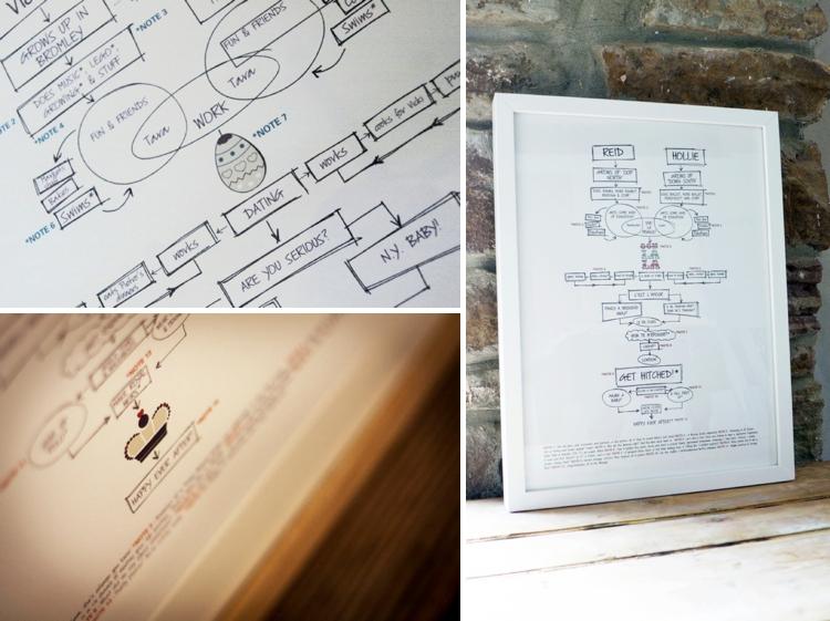 Bespoke framed Life Map by Illustries
