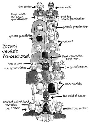 Whats the correct processional order for a jewish wedding ceremony jewish wedding ceremony processional order junglespirit Gallery